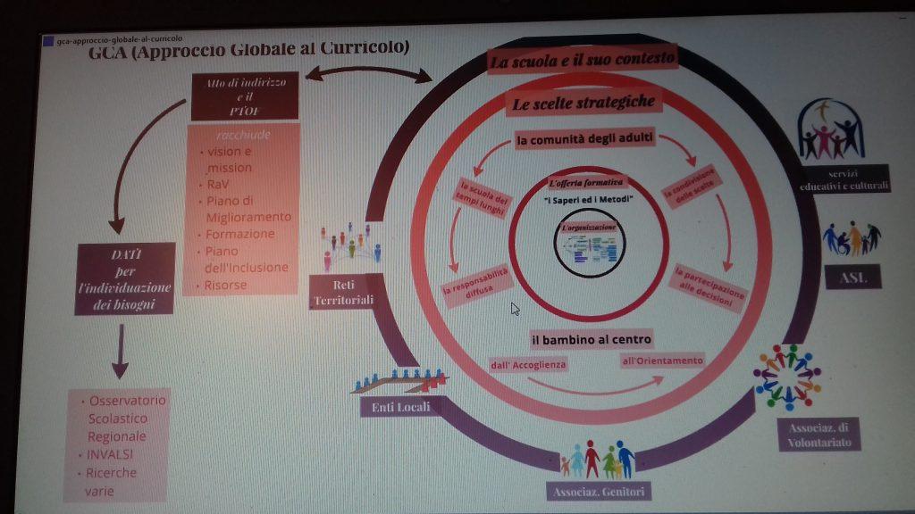 La visione sistemica della scuola: il GCA - l'approccio globale al curricolo -